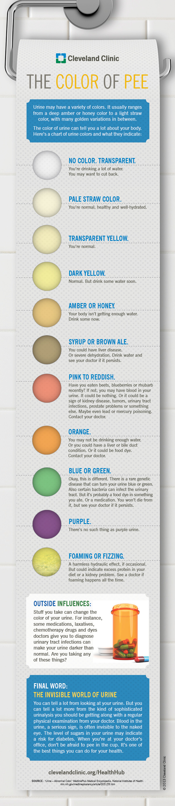 https://dingo.care2.com/pictures/greenliving/uploads/2015/01/TheColorOfPeeInfographic.jpg