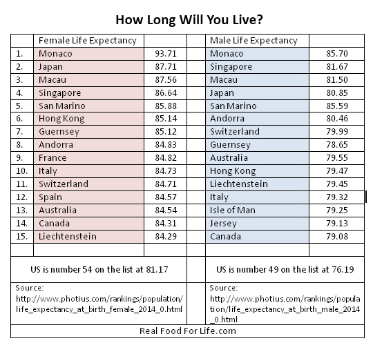 How LOng Will you live