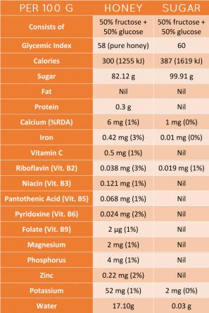 honey-vs-sugar-nutrient-table