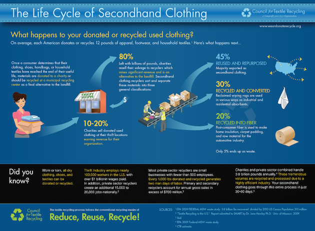 What Happens To Your Donated Clothing? | Care2 Healthy Living