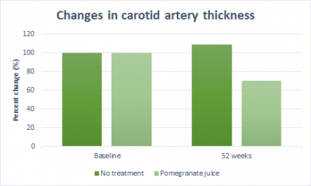 pomegranate and artery thickness