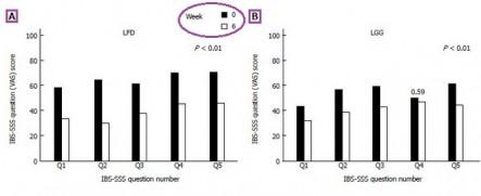 probiotic for fodmap