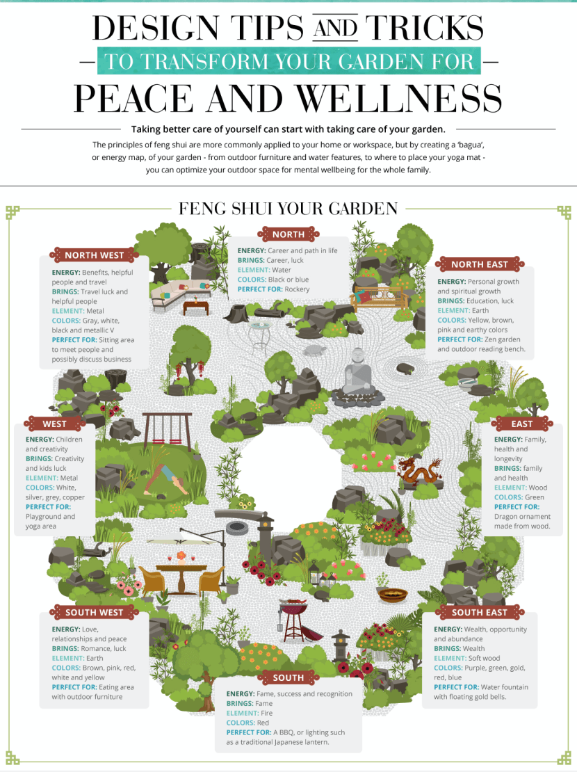 How to Use Feng Shui in a Garden
