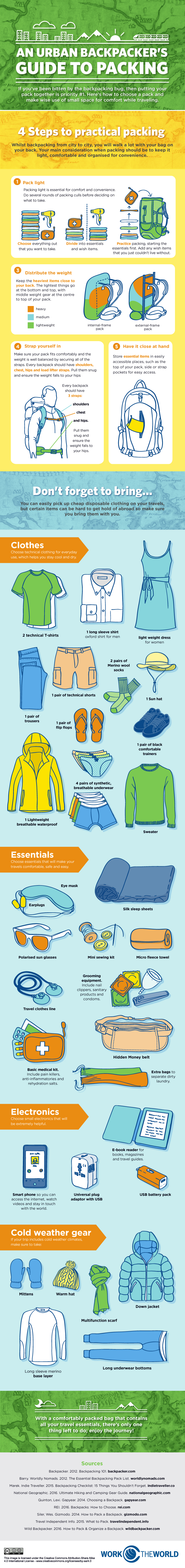 A Backpacker's Guide to Packing