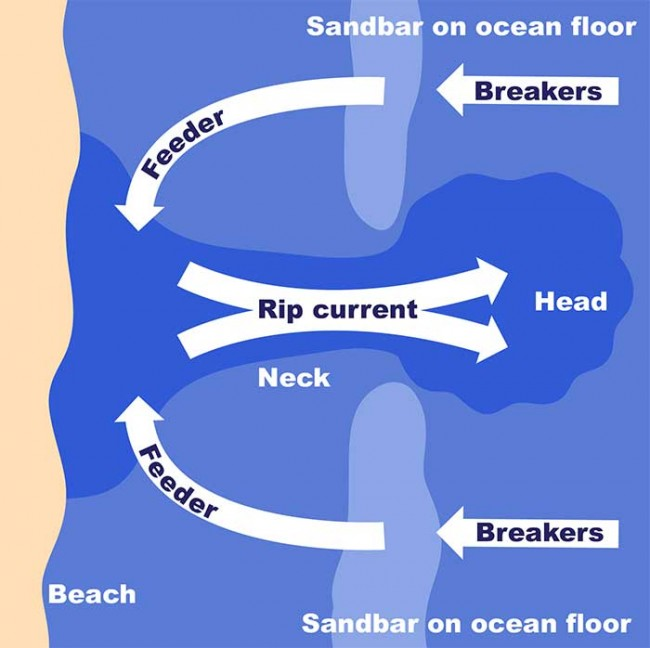 How to Avoid a Rip Current