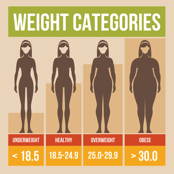 4 Reasons BMI Doesn't Work