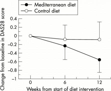 mediterranean-diet-for-rheumatoid-arthritis