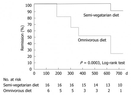 semi vegetarian diet for ulcerative colotis and IBD