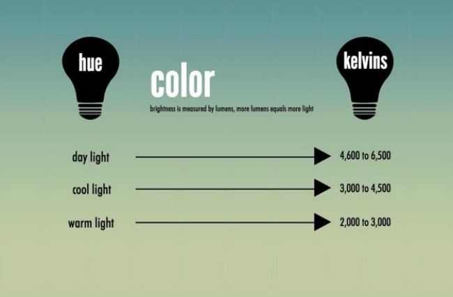 lumens & Lumens By Room: How To Choose The Right LEDs For Your Home | Care2 ... azcodes.com