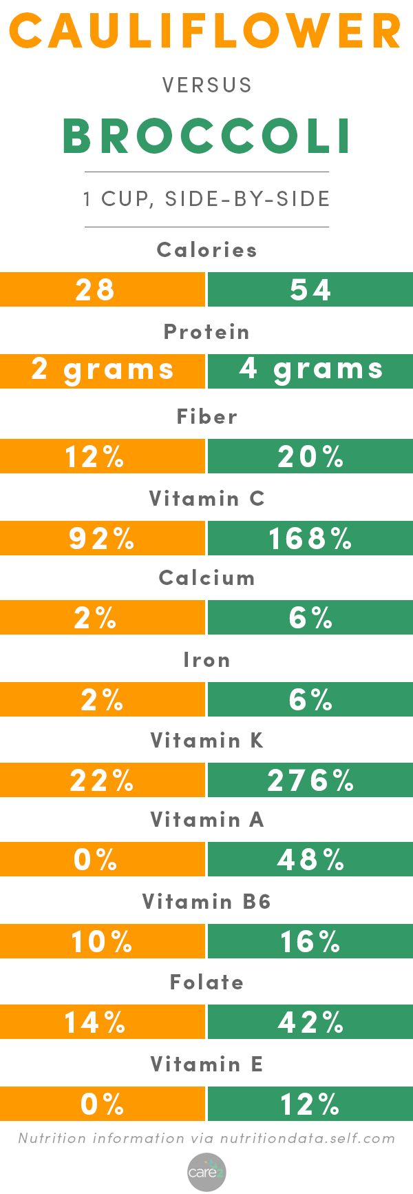 Have you ever wondered how cauliflower and broccoli stack up when it comes to vitamins and minerals? Wonder no more! Here's a breakdown of cauliflower vs. broccoli from a nutritional perspective.
