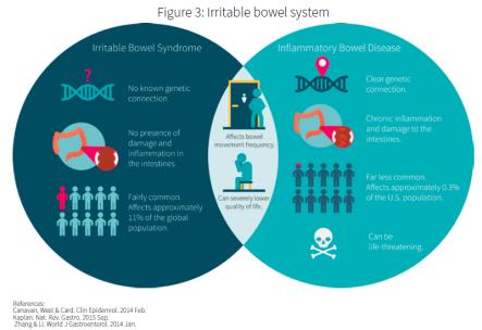 IBS-vs-IBD