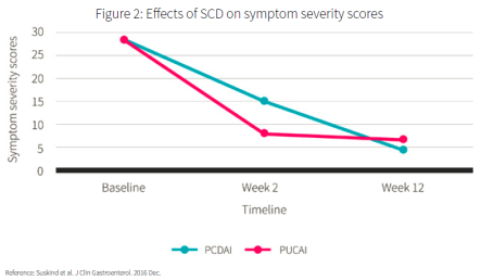 effects of SCD on IBD symptoms