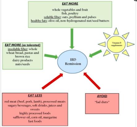 general-diet-for-IBD