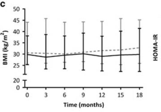 BMI-metformin-changes-in-weight