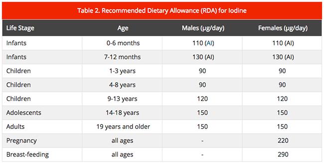 RDA for Iodine