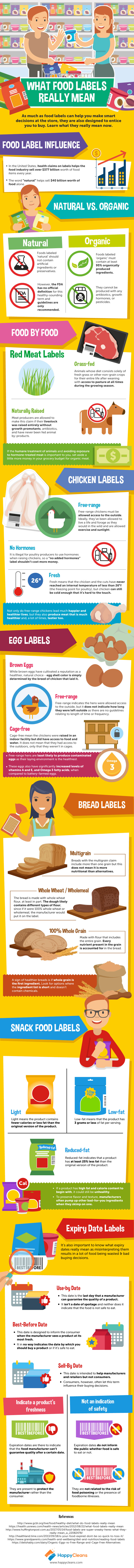 what-food-labels-really-mean