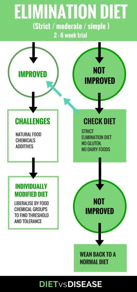 3-Steps-to-Follow-the-FAILSAFE-Diet-482x1024