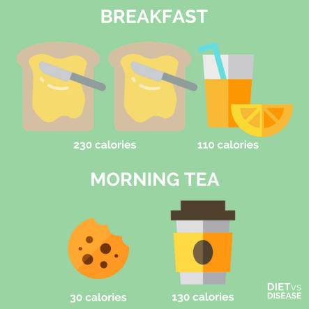 Calories in breakfast and morning tea