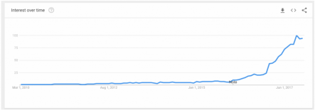 Google search trends- keto diet