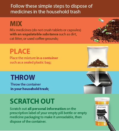 National Prescription Drug Take Back Day is April 28th: Things You Need to Know