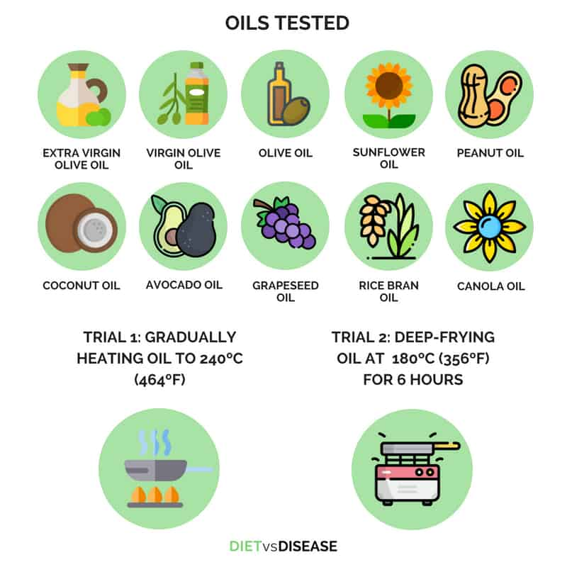 Oils Tested in the Cooking Oil Study