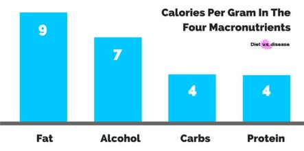 Calories-per-gram-in-the-4-macronutrients