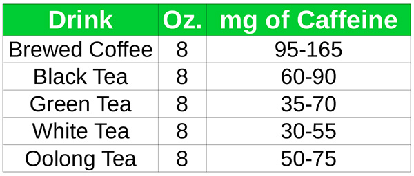Caffeinated Drinks List