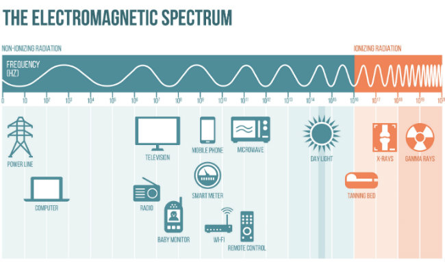 Electromagnetic Spectrum Items