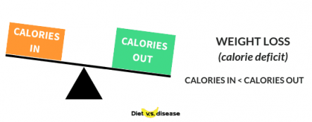calories-in-calories-out-weight-loss-calorie-deficit