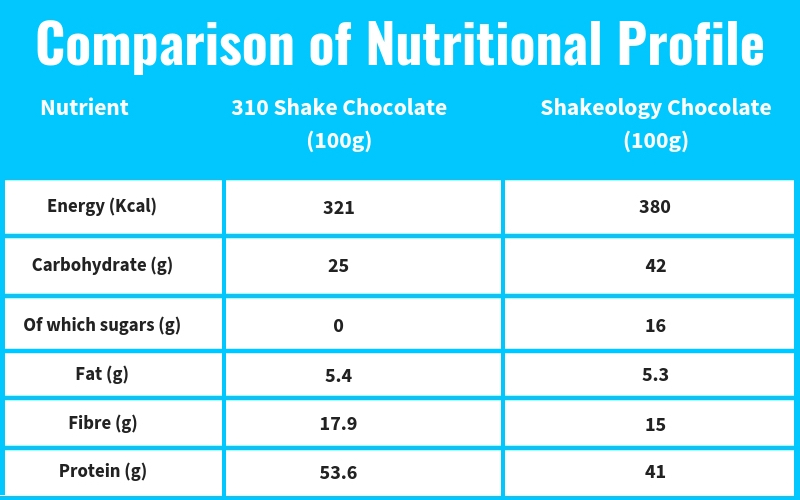 Comparison-of-Nutritional-Profile-1