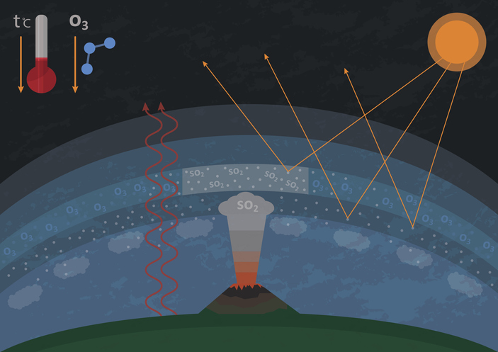 Illustration of influence of sulfur dioxide emitted by volcanic activity