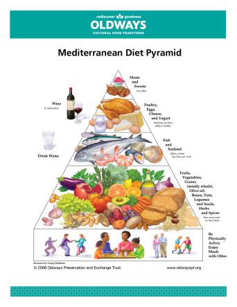 The-Mediterranean-Diet-Pyramid-1