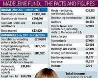 A full investigation into Madeleine's Fund: Leaving no stone unturned limited, and its auditors
