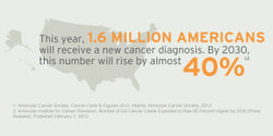 Help Conquer All Cancer