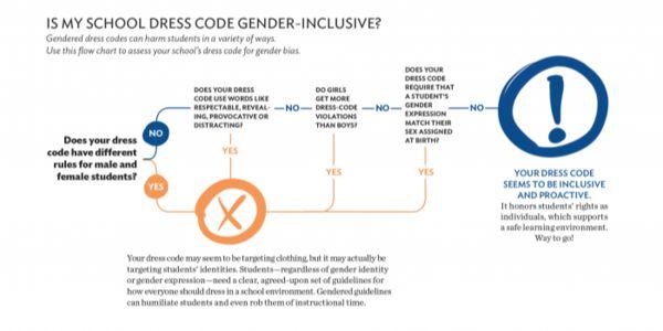 petition: Change discriminatory dress code