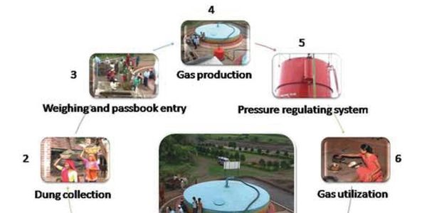 petition: Government of India — No Tax on Biogas: A campaign
